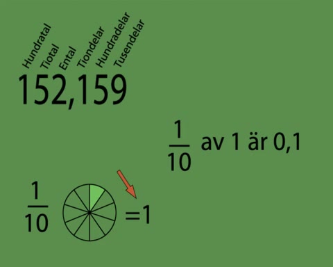 Decimaltal - Kunskapshubben 22fa7f1d21315